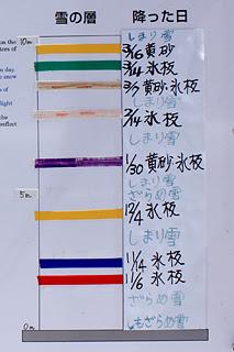雪のカレンダー 説明板