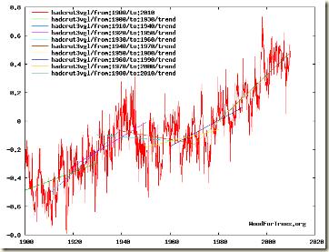 HADCRUT3 30 year trend (10year running)