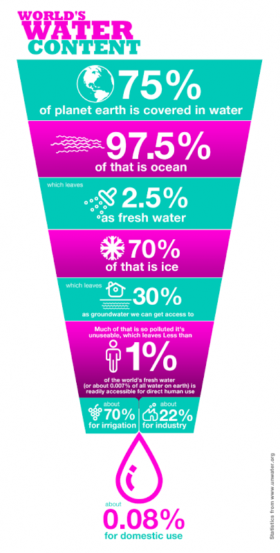 water_infographics_06.ac9o15bhpvk0k0skg0440goss.bxj7bs82axw0g448owg4gc8so.th.png