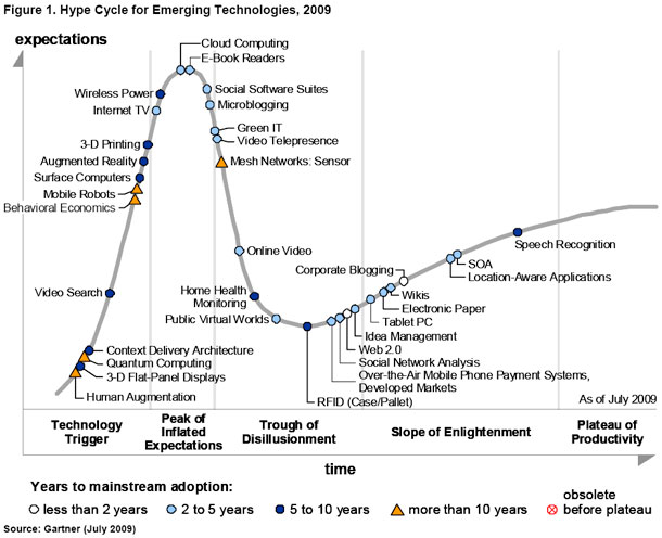 gartner_hype_cycle09b.jpg