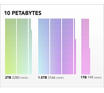10 petabytes 2