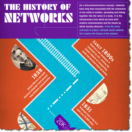 History of network infographic trimmed