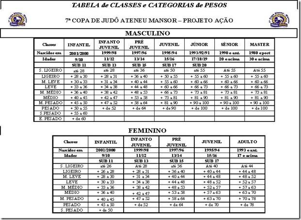 Tabela de Classes-Categorias