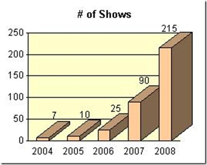 chart_show