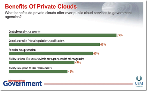 InformationWeek Survey on Private Cloud for the US Government organzations