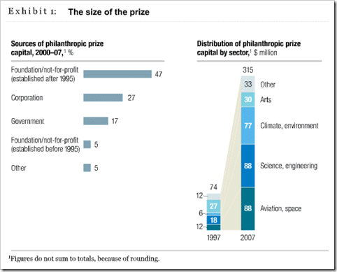 McKinsey - Using prizes to spur innovation