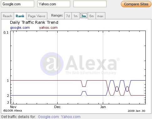 Yahoo Vs Google - Alexa Comparison