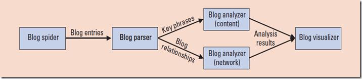 blogMing framework fig.