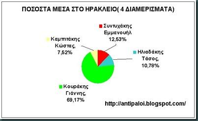 ΠΟΣΟΣΤΑ ΜΕΣΑ ΣΤΟ ΗΡΑΚΛΕΙΟ