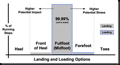 fullfoot-percentage