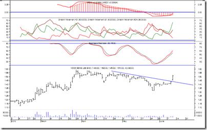 malaysia-hsl-chart