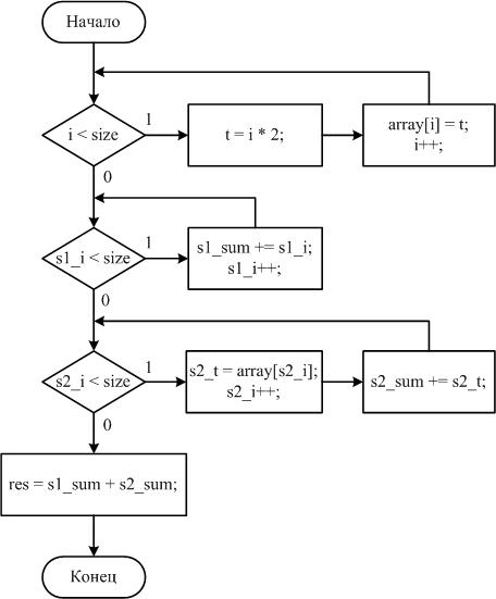 граф-схему алгоритма