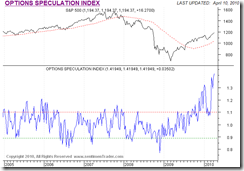 OptionSpeculationIndex