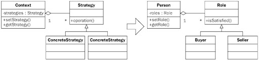 Inversion of control strategy pattern
