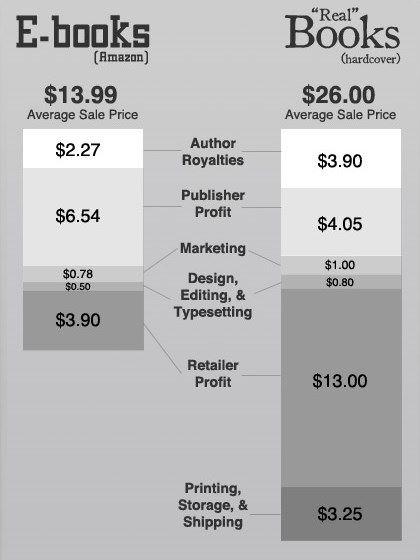 Электронные книги против обычных — структура ценообразования