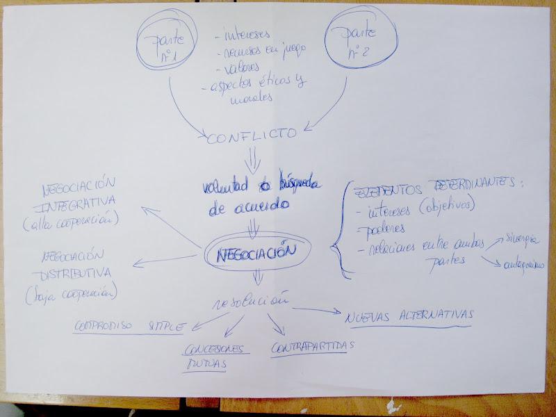 Paisaje Transversal Blog: NEGOCIACIÓN URBANA / El urbanista mediador