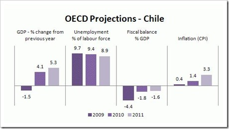 gráfica oecd projections - Chile 26 05 2010