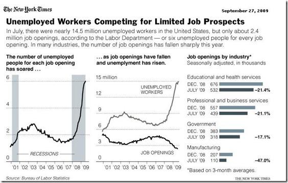trabajadores desempleados compiten por oferta limitada de empleos - NYT