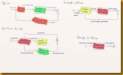 Domänenobjektmodell01b