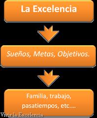 Figura 4-Vivir la Excelencia