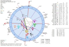 Aires-Colombia-Foundation-Heliocentric-Astrology-Chart