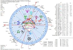 astrology-horoscope-colombia-first-flight-of-crashed-plane-geocentric-chart