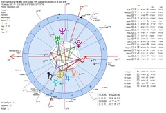 astrology-horoscope-colombia-first-flight-of-crashed-plane-heliocentric-chart