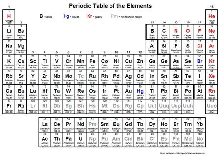 nova tabela periódica