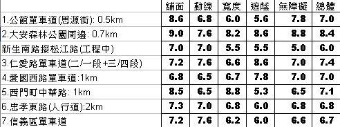 台北市自行車道評比計分表