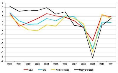 Vil�ggazdas�gi r�gi�k n�veked�se, 2000-2011