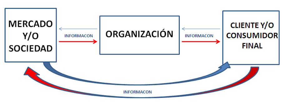 Supuesto de Modelo Administrativo del Siglo XXI