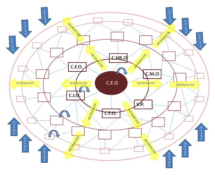 Modelo Administrativo del Siglo XXI