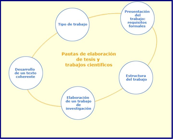 Pautas para la elaboración de tesis y trabajos cientificos