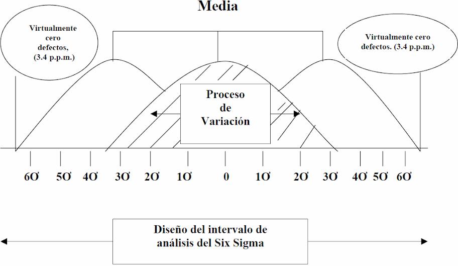 Metodología Six-Sigma: Calidad industrial