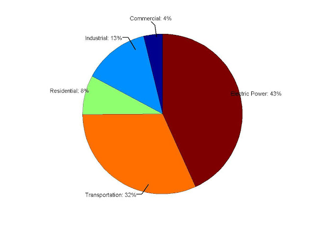 Per Sector of CO2 Emissions from Fossil Fuel Combustion for 2007