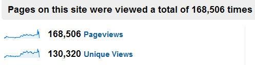techcruser Page Views
