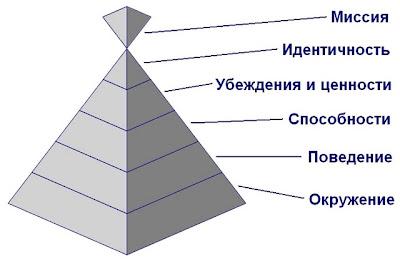 Пирамида ЛУ