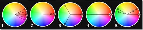 Reglas de armonía en el color