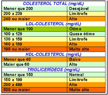 Exame de lipidograma