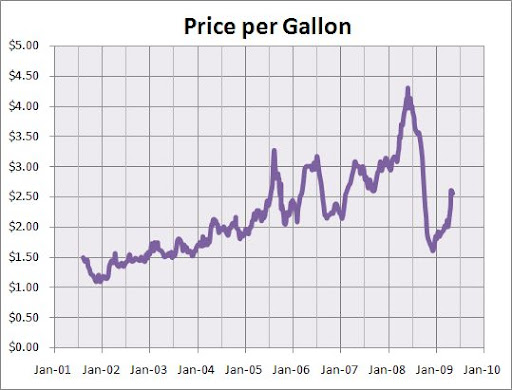 gas prices chart over time. Gas prices. From this chart