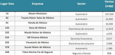 Empresas_Japonesas_en_Mexico