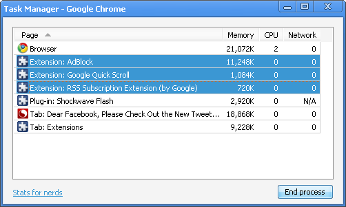 Google Chrome sorted Task Manager