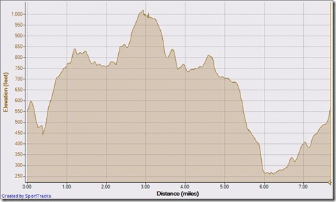 My Activities cyn vistas, west ridge, rock it , coyote, wood cyn 9-22-2010, Elevation - Distance