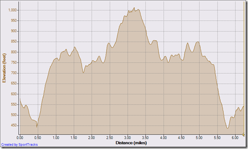 halloweeen run 10-31-2010, Elevation - Distance