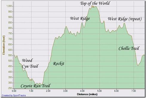 Nov 19 run Wood Cyn up Rockit to Top of World