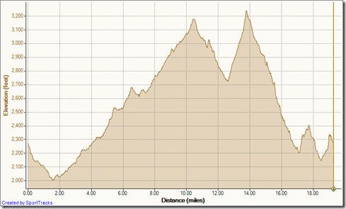 Calico Ghost Town 30k 2011
