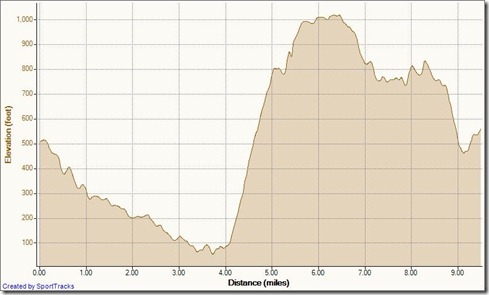 My Activities 9.5 loop with rattler 3-10-2011, Elevation - Distance