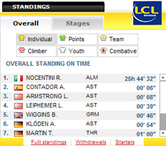 Standings Stage 7