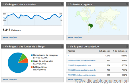 Google Analytics - resumo