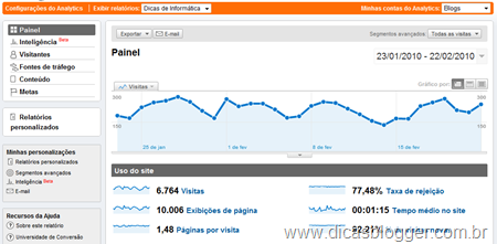 Google Analytics - Painel